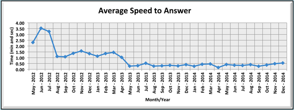 Average Speed to Answer